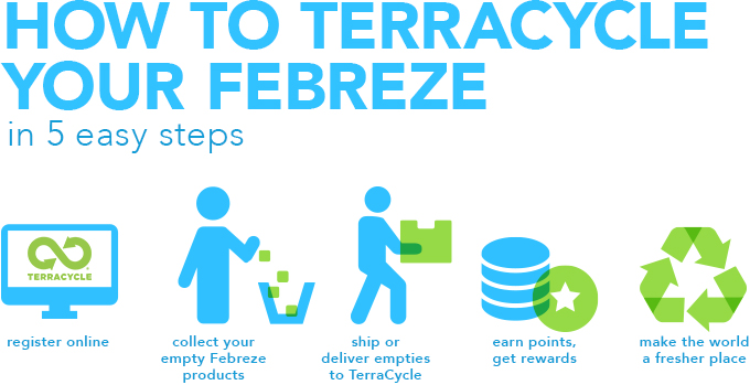 How to terracycle your Frebreze in 5 easy steps: 1. register online. 2. collect your empty Febreze products. 3. ship or deliver empties to TerraCycle. 4. earn points, get rewards. 5. make the world a fresher place.